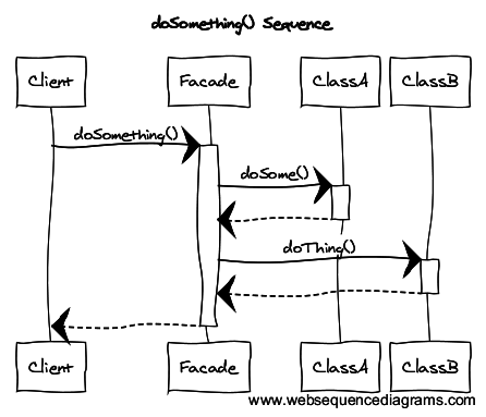 A sample UML class and sequence diagram for the Chain of Responsibility design  pattern