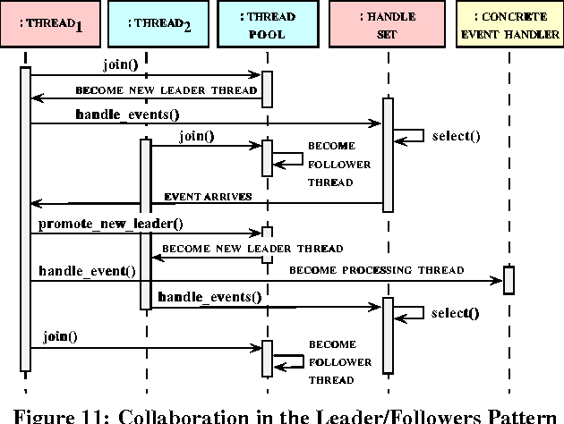 A sample UML class and sequence diagram for the Bridge design pattern