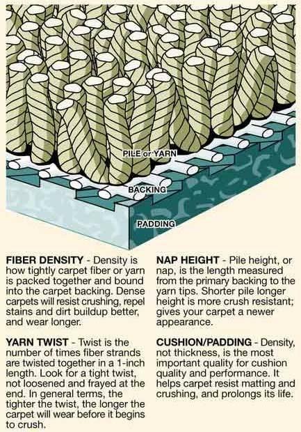 low pile nylon carpet